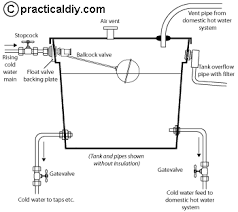 Water Tank Pipes Pictures by Cold Water Storage Tanks And How They Work