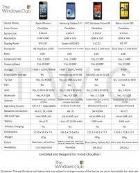 iPhone 5 vs HTC Windows Phone 8X vs Nokia Lumia 920 vs Samsung