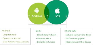 Android vs iPhone iOS Which e Is Better iMobie Support