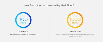 AT&T GigaPower Vs. Comcast Business Class Internet Service ... Comcast Business Activecore Portal Digital Experience Youtube Phone Alternatives Top10voiplist How To Factory Reset Modem Support Number Template Idea Ip Gateway Model Smcd3g Router Combo 4 To Configure A Class Static Ip Address Voice Edge Overview Review 2018 Best Services Docsis 30 Cable Dlink Hosted Voip Voiceedge System