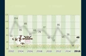 chambre agriculture haute loire economie 49 installations agricoles en 2016
