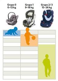 siege auto age choosing the right child car seat for maximum safety