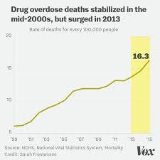 Drug Overdose Deaths Arent Just A White Middleaged Rural Problem