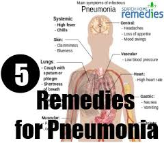 Effective Herbal Reme s for Pneumonia Natural Treatments For