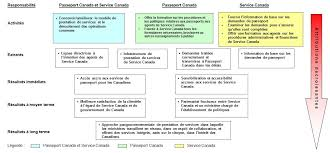 évaluation des services offerts par les agents réceptionnaires des