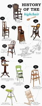 The History And Future Of The Baby High Chair - OLLA! Kids ... How To Choose The Best High Chair Parents Chairs That Are Easy Clean And Are Not Ugly Infant High Chair Safe Smart Design Babybjrn 12 Best Highchairs The Ipdent Expert Advice On Feeding Your Children Littles Chairs From Ikea Joie 10 Baby Bouncers Buy You Some Me Time Growwithme 4in1 Convertible History And Future Of Olla Kids When Can Sit In A Tips