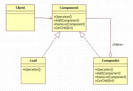 Decorator Pattern Java Example Stackoverflow by Composite Design Pattern In Java Dzone Java