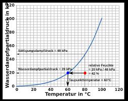 luftfeuchtigkeit messen welche möglichkeiten gibt es