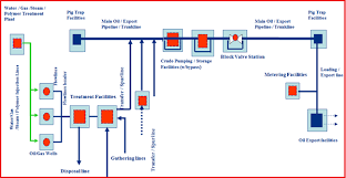 1 Figure Showing Pipeline Typical Flow Scheme Export Crude