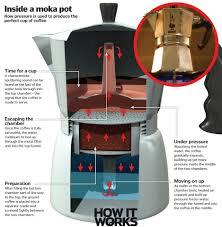 Inside A Moka Pot Coffee