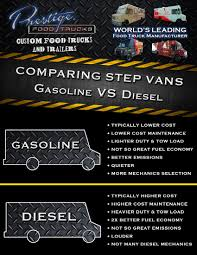 Comparing Diesel Vs Gasoline Step Vans | Prestige Custom Food Truck ... Dozens Of Grantfunded Nat Gas Trucks To Replace Diesel In Electric Vs Diesel Natural Gas Which Bus Is Best For The Event Recap Wagler Versus Competion 2018 Chevrolet Colorado Americas Most Fuel Efficient Pickup Ram Limited Tungsten 1500 2500 3500 Models 2017 Ford F250 One Do You Really Need Youtube 2015 Silverado 2500hd Duramax And Vortec Top 5 Pros Cons Getting A Truck The Are Manual Rams Going Extinct Medium Duty Work Info Vehicles An Expensive Ineffective Way Cut Car Announces Mileage Ratings F150 Drive Or Ecoboost Should You Buy