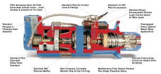 ingersoll rand air starter motor tdi barcol air