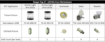 r27 led bulb selection guide