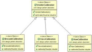 Java Decorator Pattern Sample by Decorator Design Pattern In Java With Real World Example