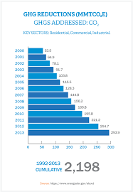 Energy Star Ghg Reductions Since 2000