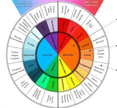 couleur bureau feng shui les couleurs dans le feng shui feng shui nancy lorraine luxembourg