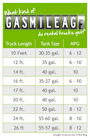 How Many MPG Do Rental Trucks Get? Gas Mileage Is A Big Factor When ...