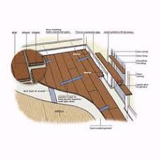 How To Install A Floating Engineered Wood Floor