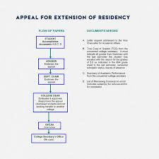 Academic Appeal Letter For Grades