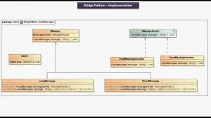 Java Decorator Pattern Simple Example by Java Ee Bridge Design Pattern Implementation Send Message