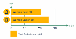 testosterone levels in by age high normal low