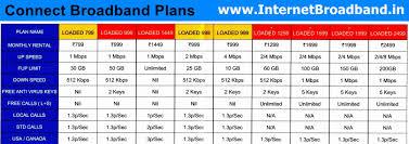 Home Wifi Service Plans Fresh Home Service Plans Inspirational
