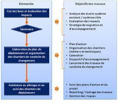 cabinet de conseil conduite du changement accompagnement du changement altaïr conseil un cabinet pour