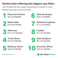 The Most In Demand Jobs In 2018 With... - USA TODAY Money And Tech ... Salaries Of 13 Major World Leaders Business Insider Gender Pay Gap In The United States Wikipedia 10 Best Cities For Truck Drivers The Sparefoot Blog Road To Riches How Earn Six Figures Driving To Make 500 A Year By Uber Lyft And Sidecar Much Do Salary By State Map I Want Be A Truck Driver What Will My Salary Globe Trucking Industry Faces Labour Shortage As It Struggles Attract Income Tax Sweden Oc Dataisbeautiful Top Find High Paying Jobs Why Illinois Is In Trouble 63000 Public Employees With 1000 Ups Double Gross Income Page 2 Truckersreportcom