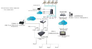 GSM Base Celular / GSM Gateway / GSM Terminal For VoIP Termination ... Whosale Voip Sallite Termination Alnifolia Voip Termination Forum In Hoobly Classifieds Best Service Providers Cheap Sip Trunking V1 Part 4 Provider For Business 2 How To Become A Service Provider Youtube Fibre Broadband Spitfire Goip 8 Voipgsm Create The Columns Layout Sidebar Coent Dbl Roip 302m Voipgsm