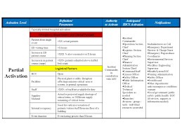 Emergency Operations Activation Levels ppt video online