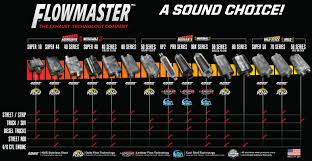 Flowmaster Muffler Comparison Guide - Flowmaster Sound Clips & Reviews 1x Kdm High Flow Na N1 Style Deep Loud Chrome Exhaust Muffler Loud Muffler For Gmc Sierra Best Truck Resource Flowmaster Comparison Guide Sound Clips Reviews Performance Exhaust Systems Mufflers Headers Catback For Jeep2x Usa Sport Tone Race Dual Ask Lh Are Noise Rules Different Cars And Motorcycles The F150online Forums Letter Put Mufflers Back On Loud Vehicles Maple Ridge News 2016 Challenger Sxt Gets Delete Youtube Amazoncom Motorcycle Slip System With Fit Boise Police To Crack Down Vehicle Fun Shut Up Idaho Do Pipes Really Save Lives Howstuffworks