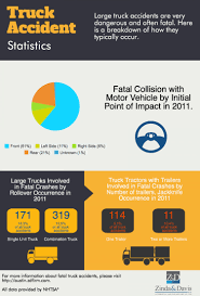 Truck Accident Statistics | Visual.ly California Truck Accident Stastics Car Port Orange Fl Volusia County Motor Staying In Shape By Avoiding Cars And Injuries By Mones Law Group Practice Areas Atlanta Lawyer In The Us Ratemyinfographiccom Commerical Personal Injury Blog Aceable 2018 Kuvara Firm Driver Is Among Deadliest Jobs Truckscom Deaths Motor Vehiclerelated Injuries 19502016 Stastic Attorney Dallas