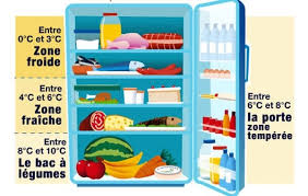 comment ranger les aliments au bon endroit dans frigo