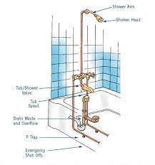 Bathtub Overflow Plate Fell Off by 7 Bathtub Plumbing Installation Drain Diagrams