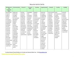 Beautiful Resume Action Words, Resume Template | Resume Template 28 Adverb Of Manner Worksheets Grammar Worksheets Gt Good Action Verbs Colonarsd7org Resumeletter Writing Verb For Rumes Pdf The Problems Of Adverbs In Zulu Chapter 8 Writing Basics What Makes A Good Stence 44 Adverbs To Powerup Your Resume Tips Semicolons And Conjunctive Lesson Practice Games Anglais 2 Rsum Hesso Studocu Kinds Discourse Clausal Syntax Old Middle