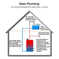Solar energy panels plumbing summary from Solartwin