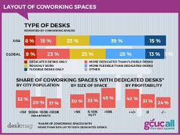 31 Deskmag LAYOUT OF COWORKING SPACES