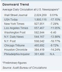 us newspaper circulation falls 11 the big picture