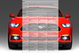 Mustang Gt Specs Ford Mustang Gt Specs Test Drive Top Speed