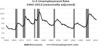 bureau of labor staistics u s unemployment rate 1965 2013 dec source bureau of labor