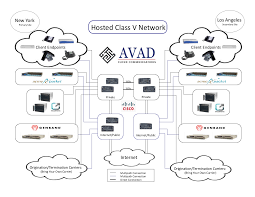 VoIP Network Architecture