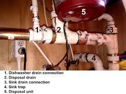 Unclogging A Kitchen Sink With A Disposal by A Clogged Dishwasher Drain And Drain Installation Methods