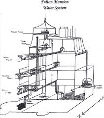 Energy Efficient Home Design: May 2008 Home Solar System Design Aloinfo Aloinfo Diy Whole House Water Filtration Image Distribution Diagram Microsoft Word Map Heaters Heating Kits Systems Drking Crystal Clear Gray Allow Cservation Idolza Backyard Drainage Photo On Marvelous Garden Best Uml Diagram Tool Entity Instahomedesignus