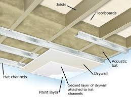 Resilient Channel Ceiling Weight by Reducing Floor Sound Transmission