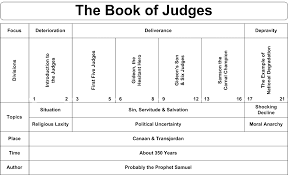 Another Overview Chart Of Judges