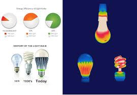 custom led systems key led facts