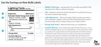 are light bulb packages and labels changing lumen coalition