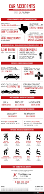 San Antonio Car Accident Lawyer Infographic : Herrera Law Firm