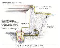 perimeter drain tile cost mybuilders org