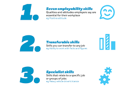 How To Describe Skills In Your CV What Does A Perfect Cv Look Like Caissa Global Medium Best Traing And Development Resume Example Livecareer Samples Tutor New Printable Examples Awesome Words To Skills To Put On The 2019 Guide With 200 For 34 Great Skill Resume Of A Professional Summary For Jobscan Tutorial How Write Perfect Receptionist Included 17 That Will Win More Jobs 64 Action Verbs Take Your From Blah Coent Writer And Templates Visualcv Should Look Like In Money